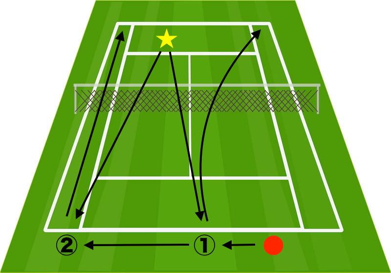 バックハンドの練習法